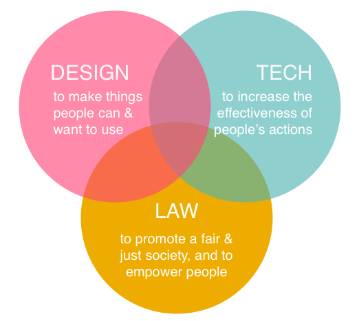 The Legal Design Lab - Stanford Law School